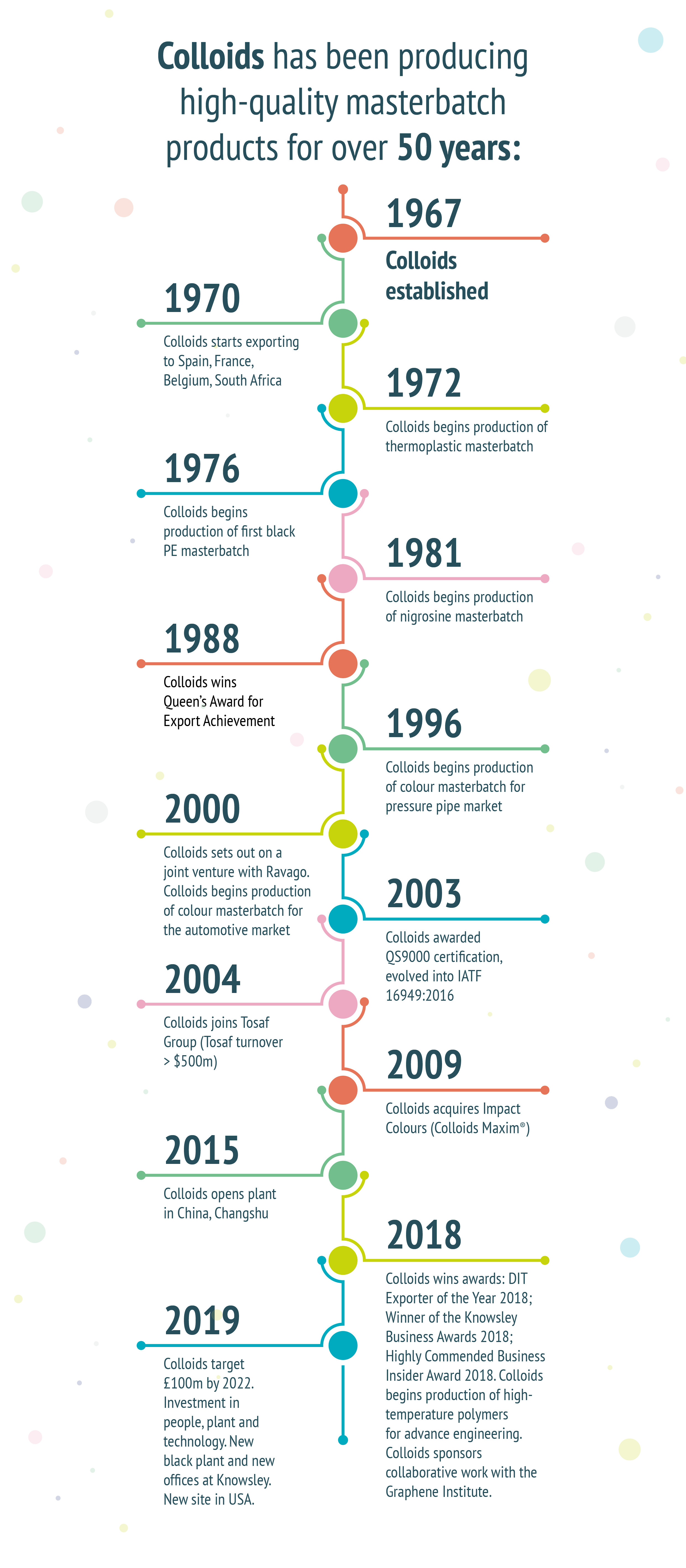 colloids company timeline