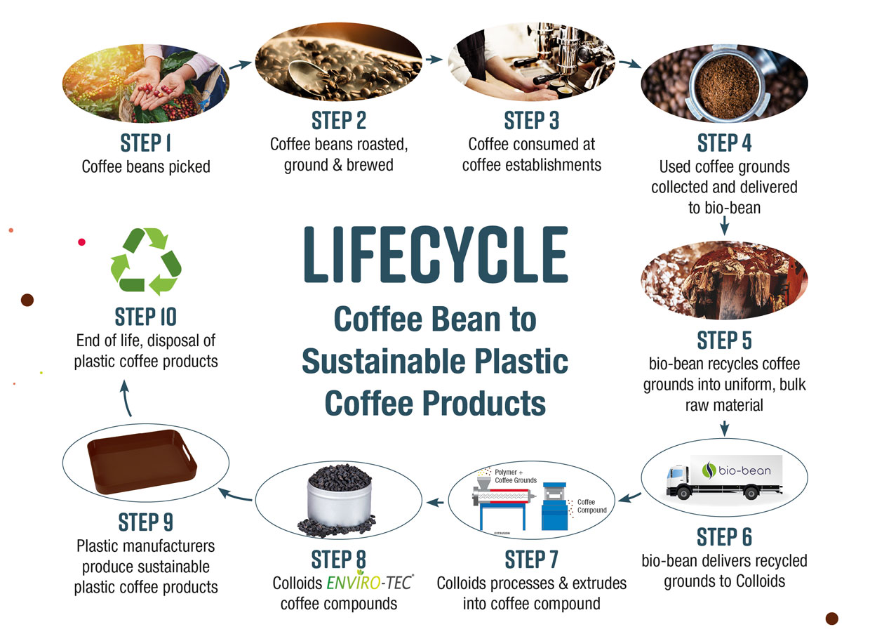 Lifecycle - Coffee Bean to Sustainable Plastic Coffee Products
