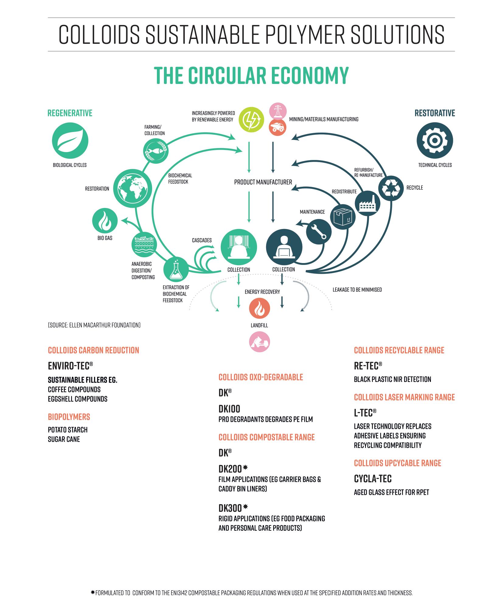 Circular Economy DK